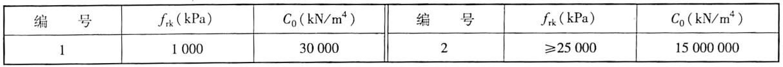 岩石地基抗力系数C。表5-21