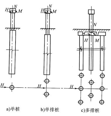 图5-26单排桩与多排桩