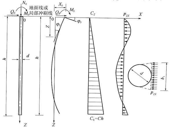 图5-27桩受横向力作用的计算图