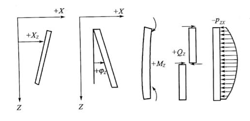 图5-28力与位移的符号规定