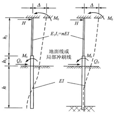 图5-29桩柱顶为弹性嵌固