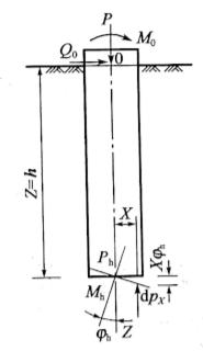 图5-30桩底受力情况
