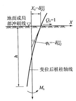 图5-31Qo=1时柱的变位图