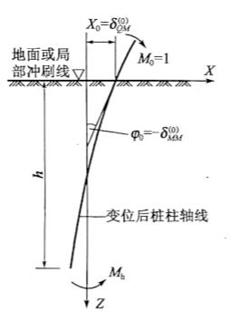 图5-32Mo=1作用时桩的变位图