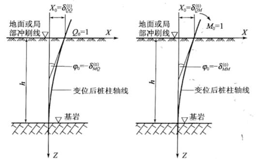 图5-33桩底嵌入基岩内时桩的变位图