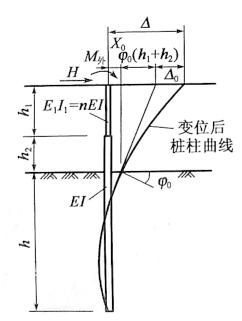 图5-34桩顶位移计算图式