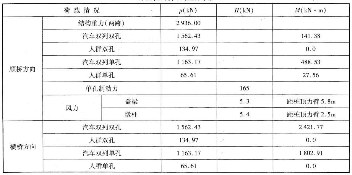 作用值计算表(盖梁顶)表5-22