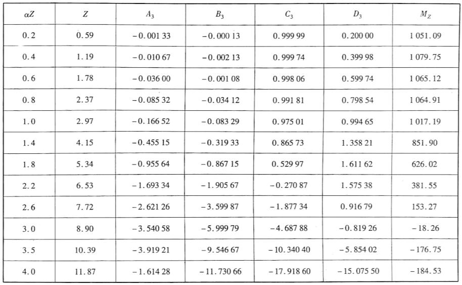 桩身弯矩计算表表5-23