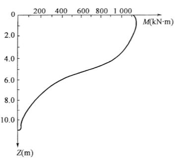 图5-36桩身弯矩图