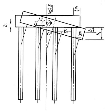 图5-37承台与桩顶变位的相互关系示意图