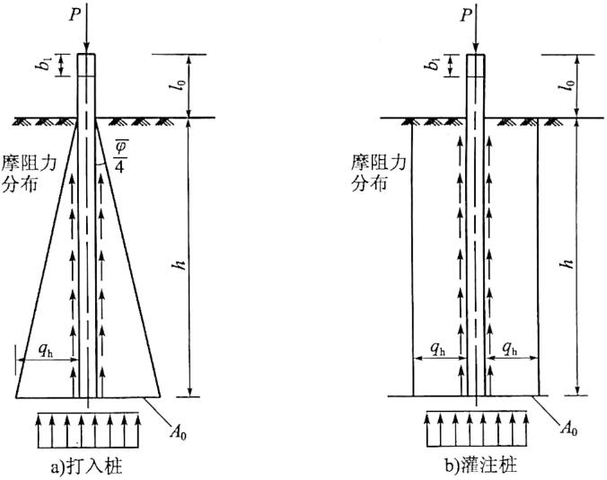 图5-38单桩轴向力作用下轴向位移计算示意图