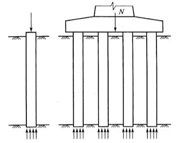 图5-43柱桩单桩和群桩的工作特点