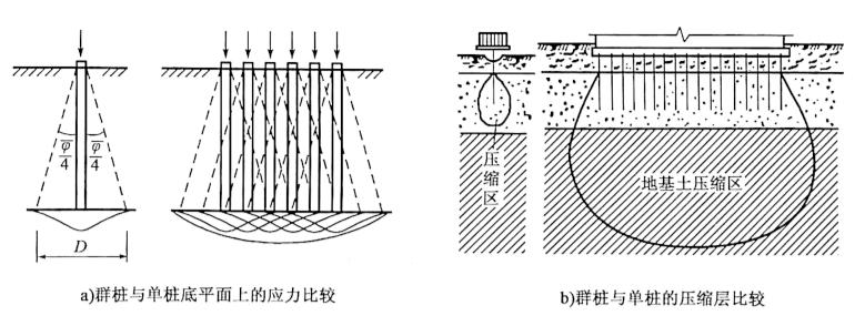 图5-44摩擦桩单桩和群桩的工作特点