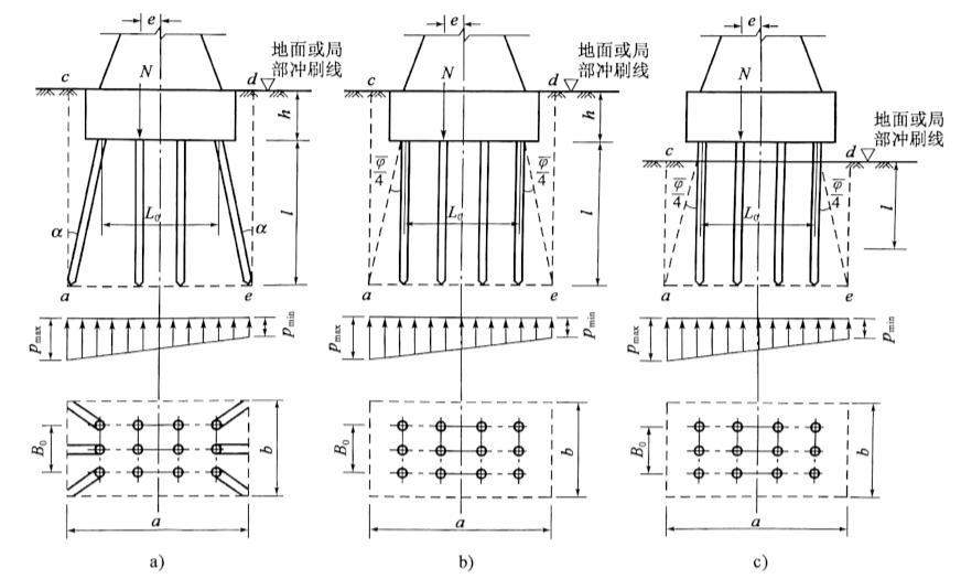 图5-45群桩整体基础计算示意图