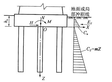 图5-46承台侧面土抗力计算图示