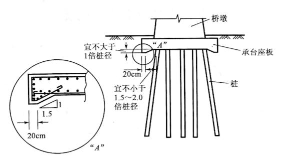 图5-47加深侧面的承台座板