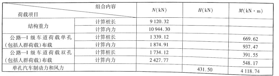 作用计算表表5-24