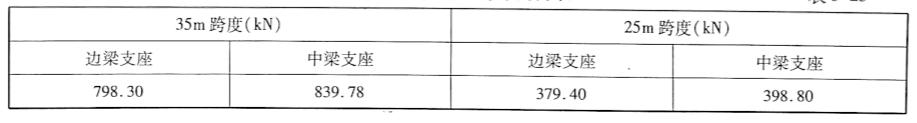 各梁恒载在支座的作用力表表5-25