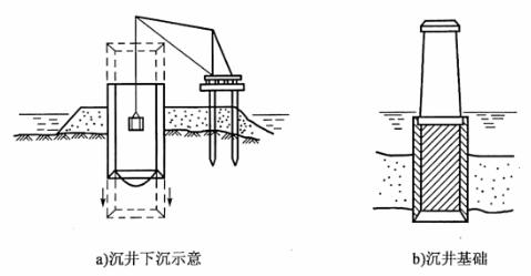 图6-1沉井基础示意图