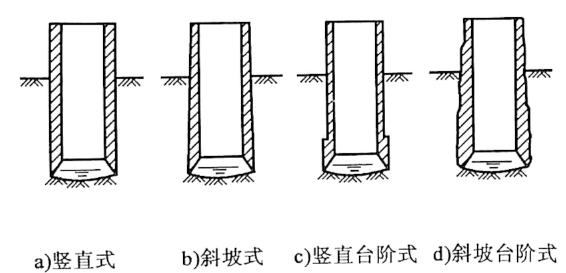 图6-4沉井外壁立面形式