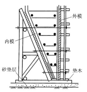 图6-8沉井刃脚立模