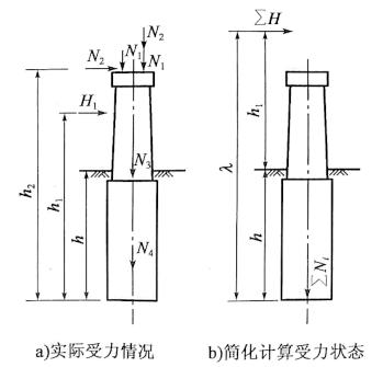 图6-20刚性深基础受力分析