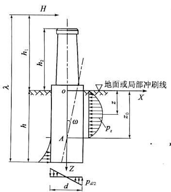 图6-21水平力H作用下的应力分布