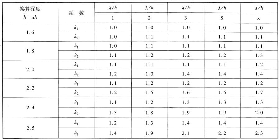 墩顶水平位移修正系数表表6-1