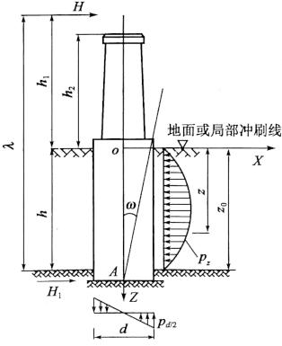 图6-22基底嵌入基岩中水平力作用下应力分布