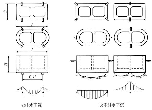 图6-23第一节(底节)沉井竖向挠曲验算支承点位置