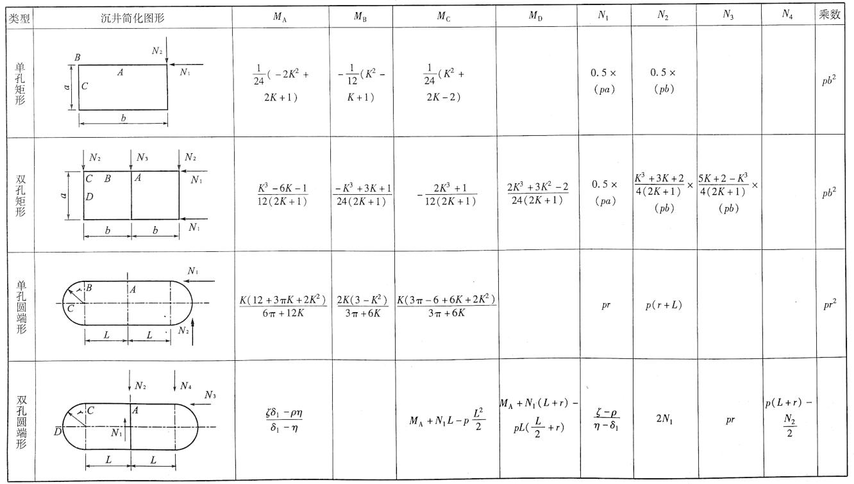 沉井框架内力计算表表6-3