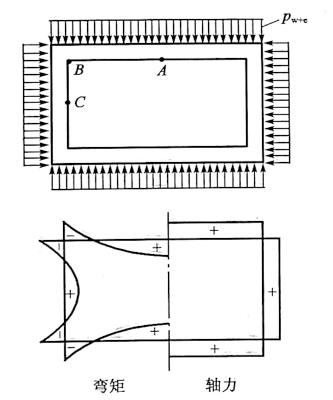 图6-26水平框架计算图