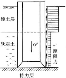 图6-27软硬土层明显时井壁拉力计算图示