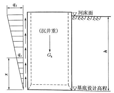 图6-28等截面沉井井壁竖向受拉计算图