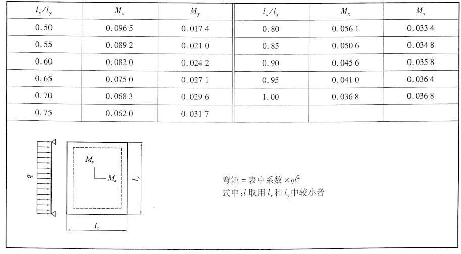 均布荷载作用下周边支承板计算系数表表6-4