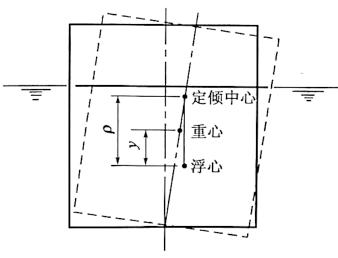 图6-34浮运沉井稳定计算图