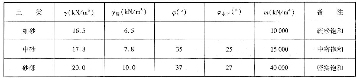 地基土性质表表6-5