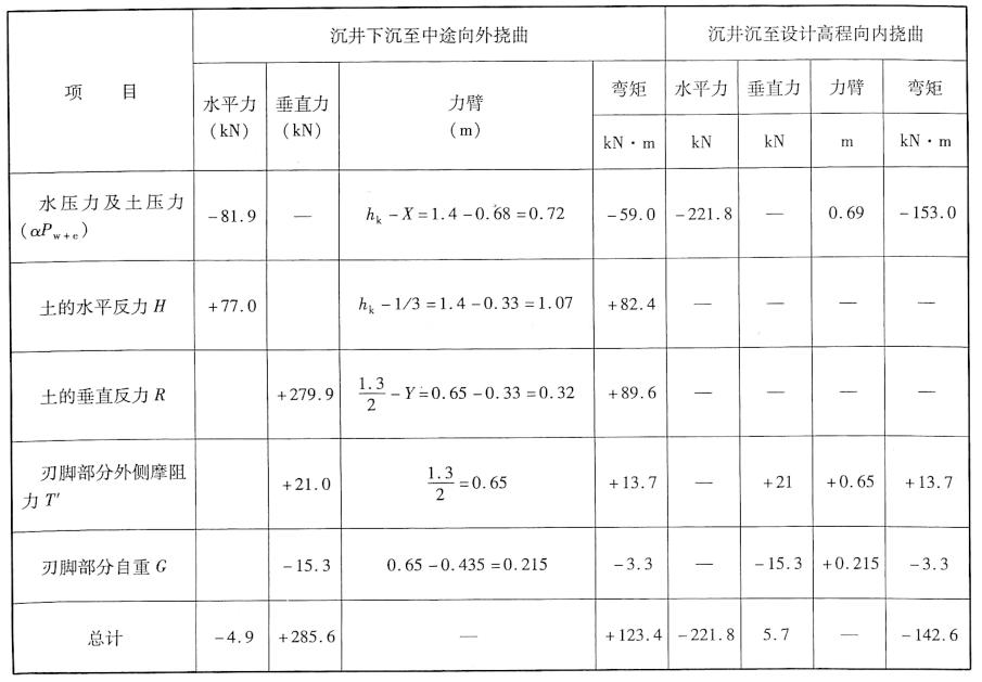 刃脚为单宽悬臂的弯矩和剪力计算表(对刃脚根部中点)表6-9