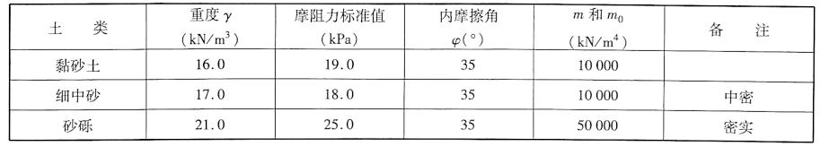 地基土物理性质表6-11