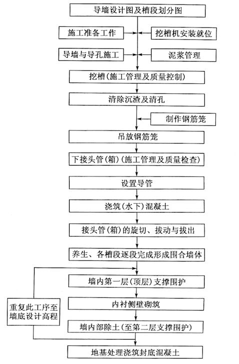 图7-4地连墙施工顺序