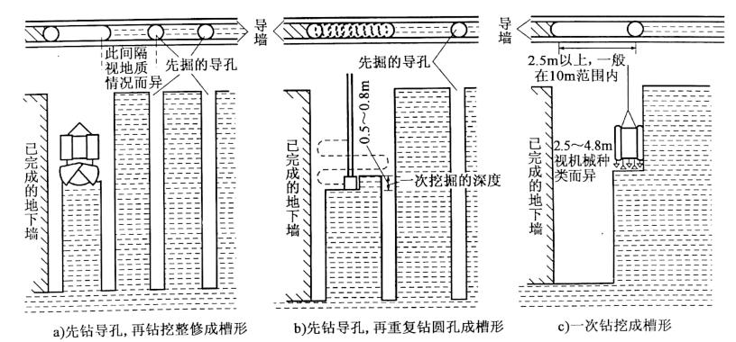 图7-7地连墙成槽施工方法
