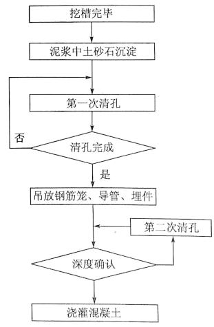 图7-8清孔程序框图