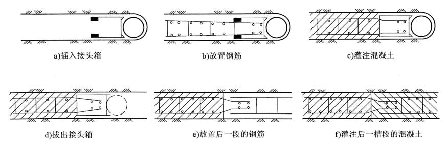 图7-10接头箱法施工顺序
