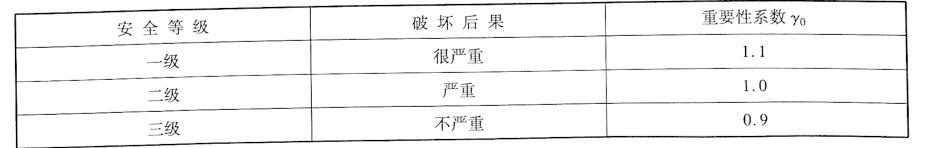 地连墙支护安全等级及重要性系数表7-1