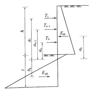图7-13桩式、墙式锚杆或支撑支护结构计算