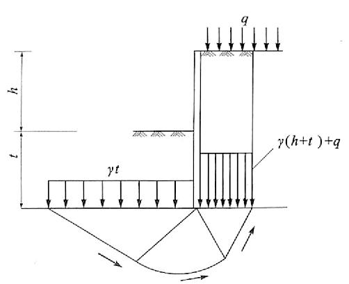 图7-14基坑底抗隆起稳定性验算示意图