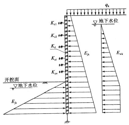 图7-17圆形地连墙支护结构的计算图式