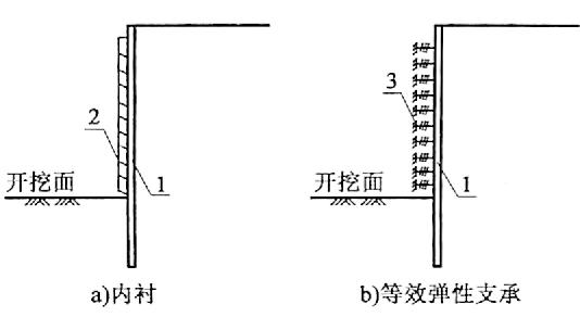 图7-19内衬等效弹性支承示意图