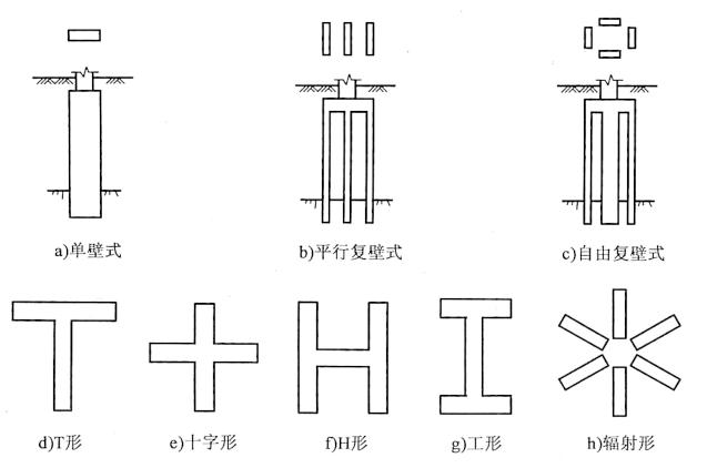 图7-20条壁式地连墙基础类型