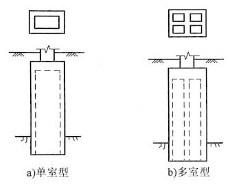 图7-21井筒式地连墙基础类型